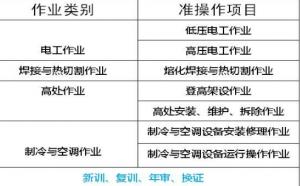 重庆市2021巫溪县质监局起重司机证报名考试地点 -质监局叉车证报名培训
